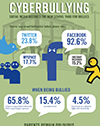 Infographic(SM)-Cyberbullying Statistics